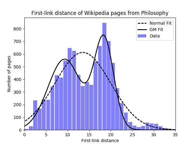 Wiki Depth