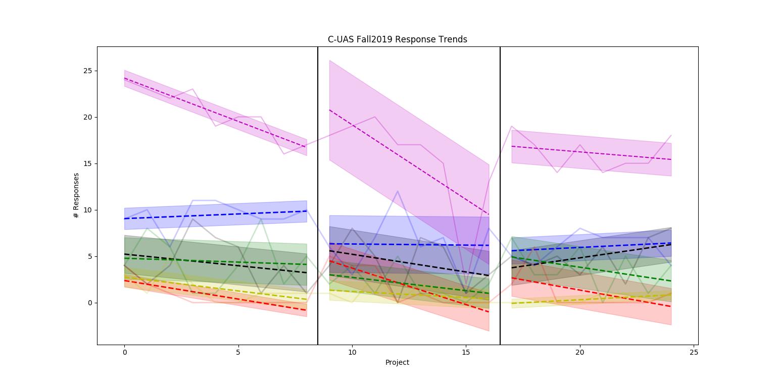 CUAS Ratings Analytics